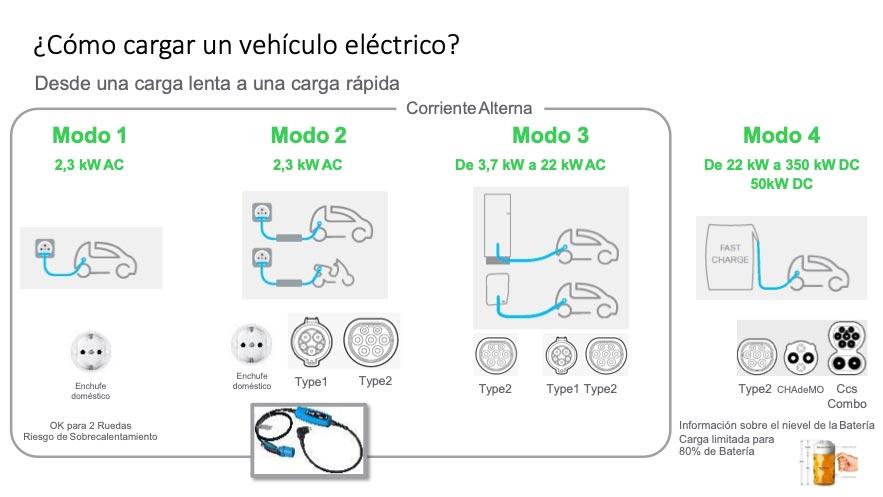 cargador vehículos eléctricos