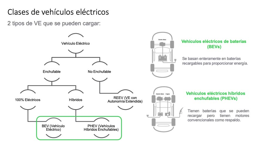 clases de vehículos eléctricos